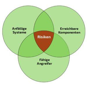 Vulnerability Management senkt Risiken