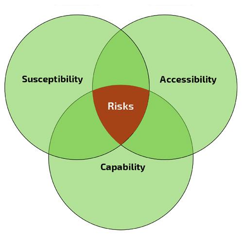 ulnerability Management reduces risks