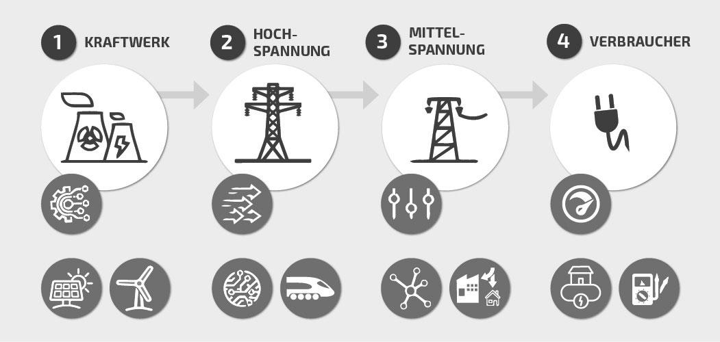 Datensicherheit im Energiesektor