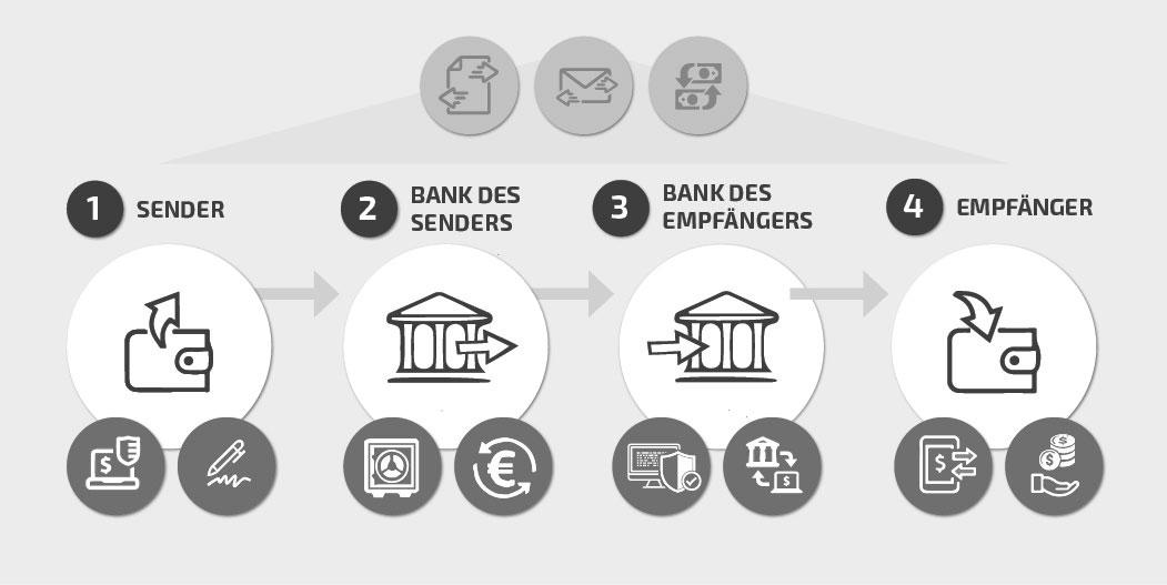 Datensicherheit im Finanzsektor
