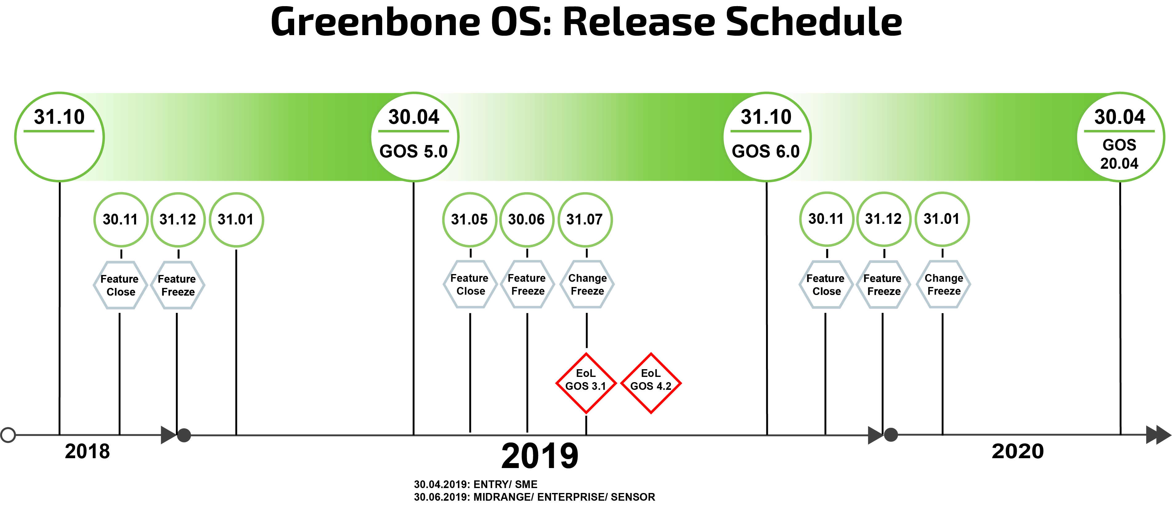 Roadmap & Lifecycle - Greenbone Networks