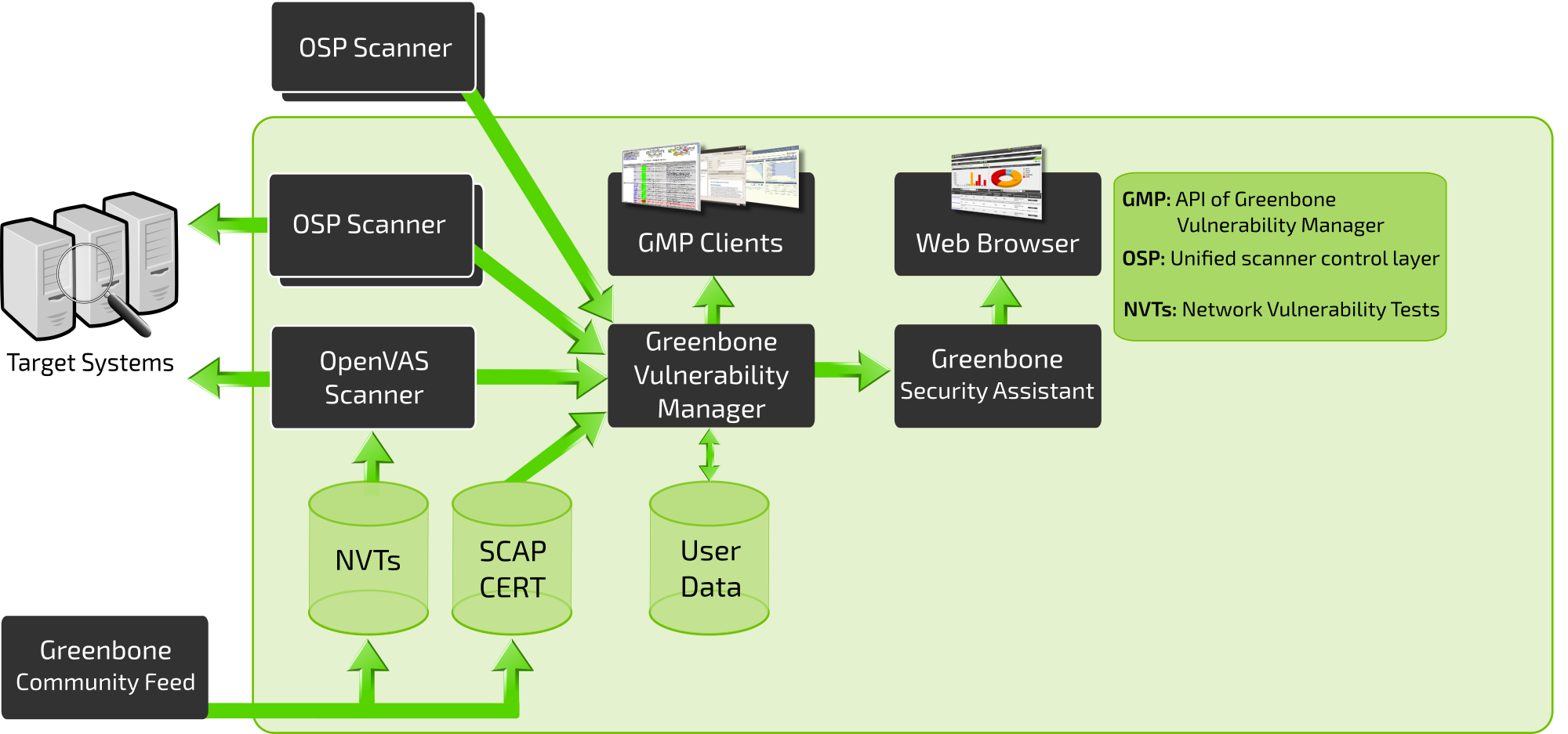 Community Edition - Greenbone Networks