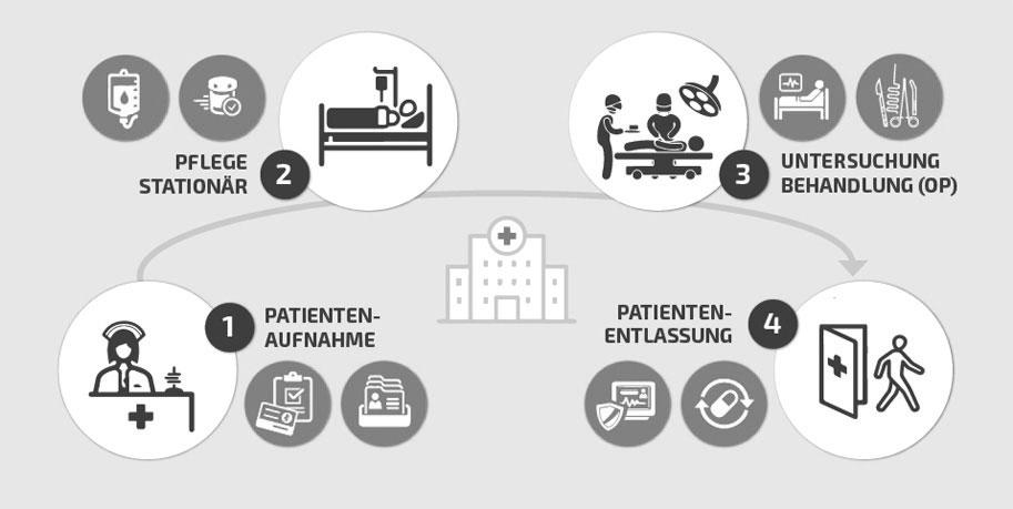 Datensicherheit in der Gesundheitsbranche